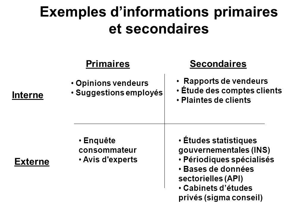 Collecte des données Sources primaires informations spécialement collectées par lentreprise pour étudier un problème spécifique. Sources secondaires i