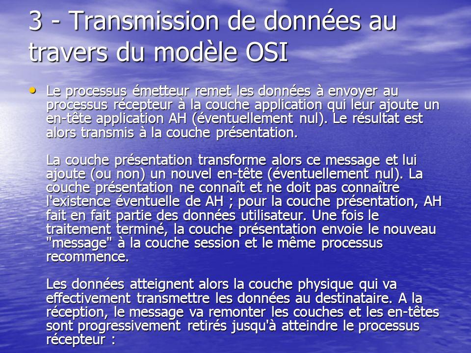 3 - Transmission de données au travers du modèle OSI Le processus émetteur remet les données à envoyer au processus récepteur à la couche application qui leur ajoute un en-tête application AH (éventuellement nul).