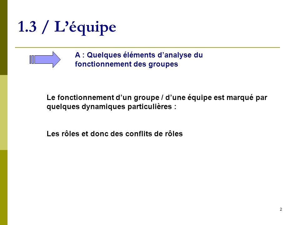 3 1.3 / Léquipe A : Quelques éléments danalyse du fonctionnement des groupes Le fonctionnement dun groupe / dune équipe est marqué par quelques dynamiques particulières : Les risques liés aux conflits de rôle sont tant le stress pour lindividu que le manque de recul pour lindividu et lorganisation