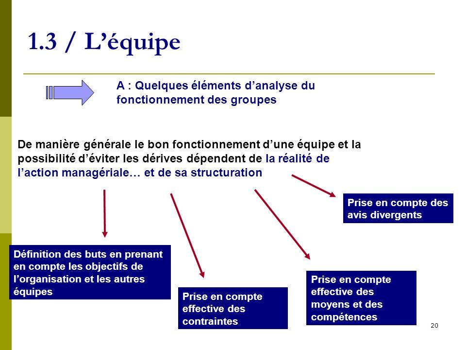20 1.3 / Léquipe A : Quelques éléments danalyse du fonctionnement des groupes De manière générale le bon fonctionnement dune équipe et la possibilité