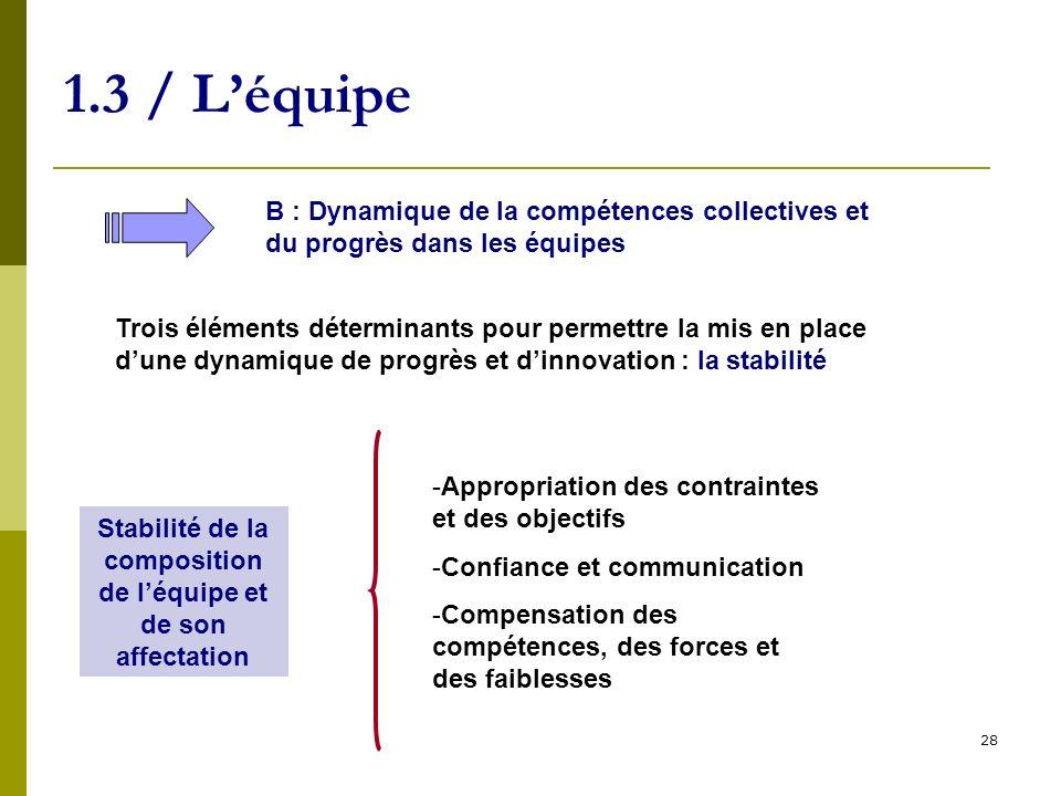 28 1.3 / Léquipe B : Dynamique de la compétences collectives et du progrès dans les équipes Trois éléments déterminants pour permettre la mis en place