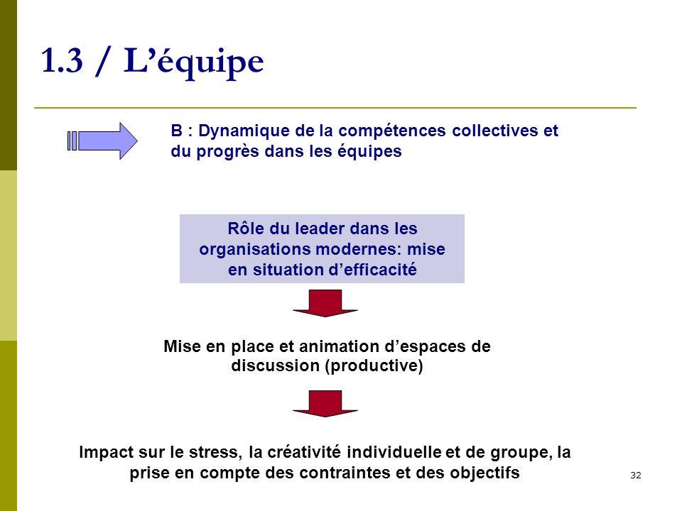 32 1.3 / Léquipe B : Dynamique de la compétences collectives et du progrès dans les équipes Rôle du leader dans les organisations modernes: mise en si