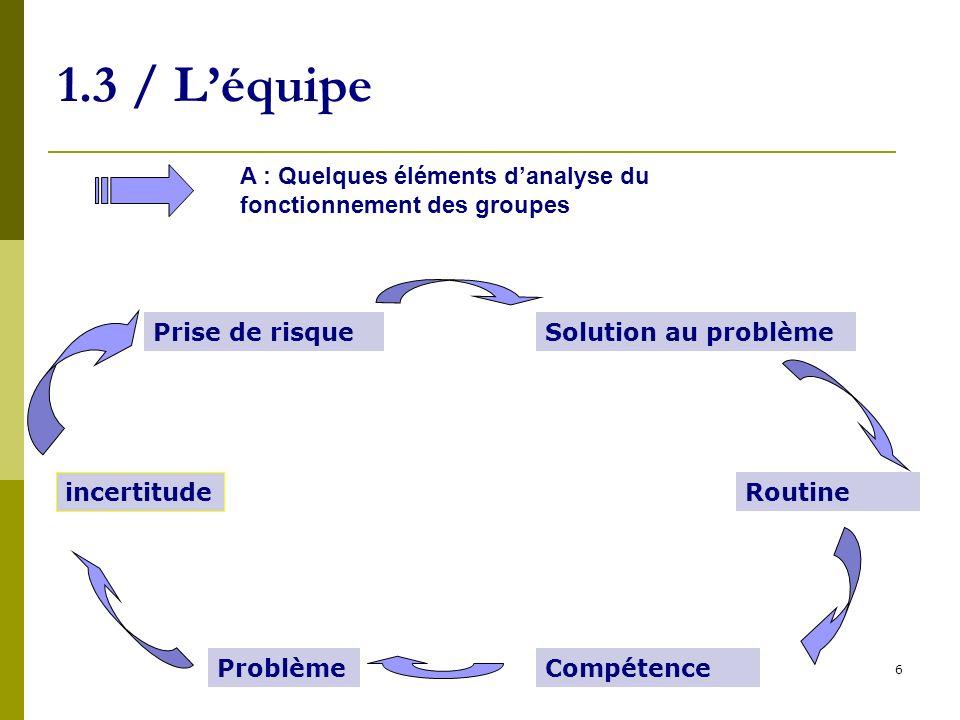 7 1.3 / Léquipe A : Quelques éléments danalyse du fonctionnement des groupes Notion de convention d effort et de qualification (Gomez)
