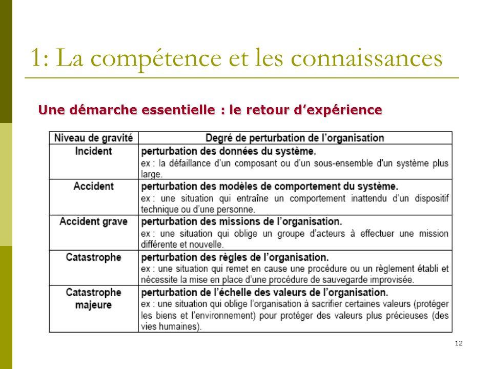 12 1: La compétence et les connaissances Une démarche essentielle : le retour dexpérience