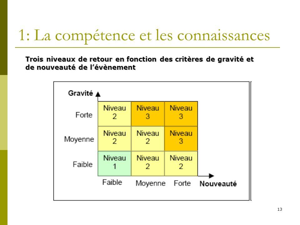 13 1: La compétence et les connaissances Trois niveaux de retour en fonction des critères de gravité et de nouveauté de lévènement