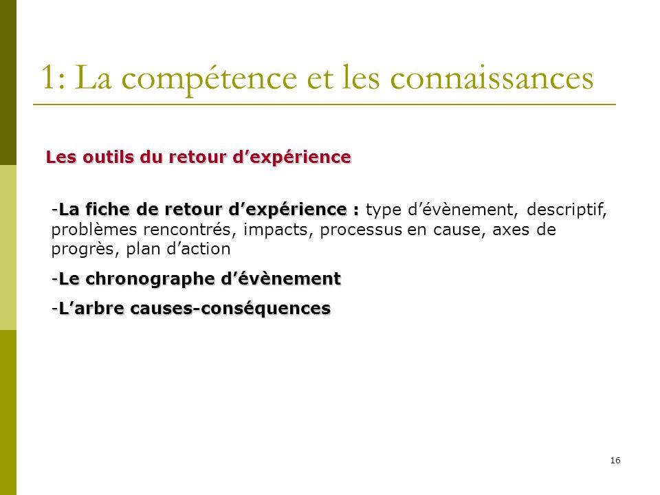 16 1: La compétence et les connaissances Les outils du retour dexpérience -La fiche de retour dexpérience : -La fiche de retour dexpérience : type dév