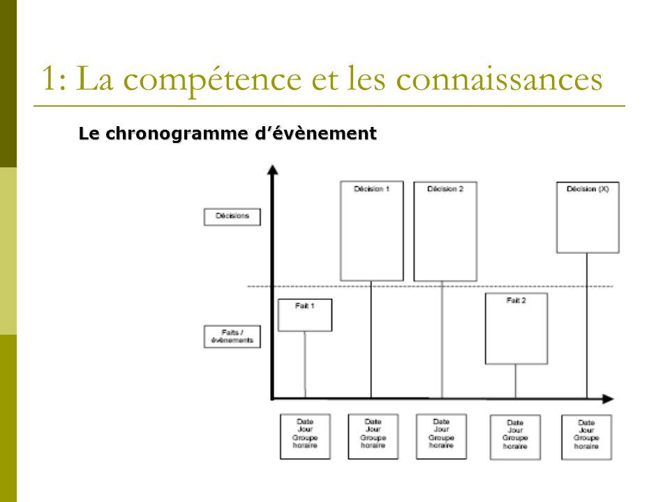 17 1: La compétence et les connaissances Le chronogramme dévènement