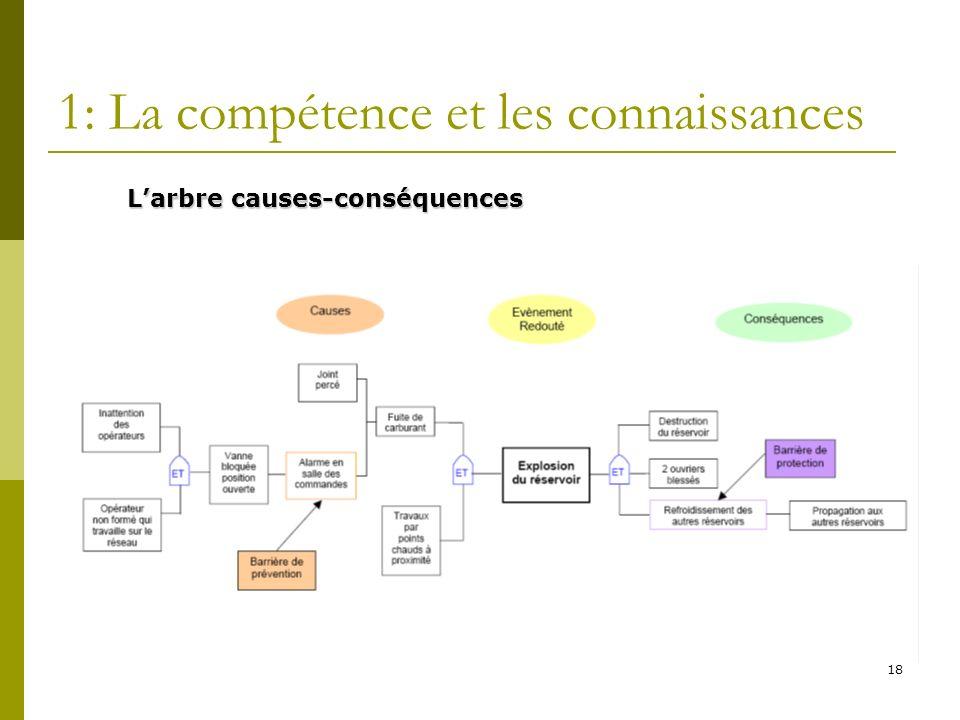 18 1: La compétence et les connaissances Larbre causes-conséquences