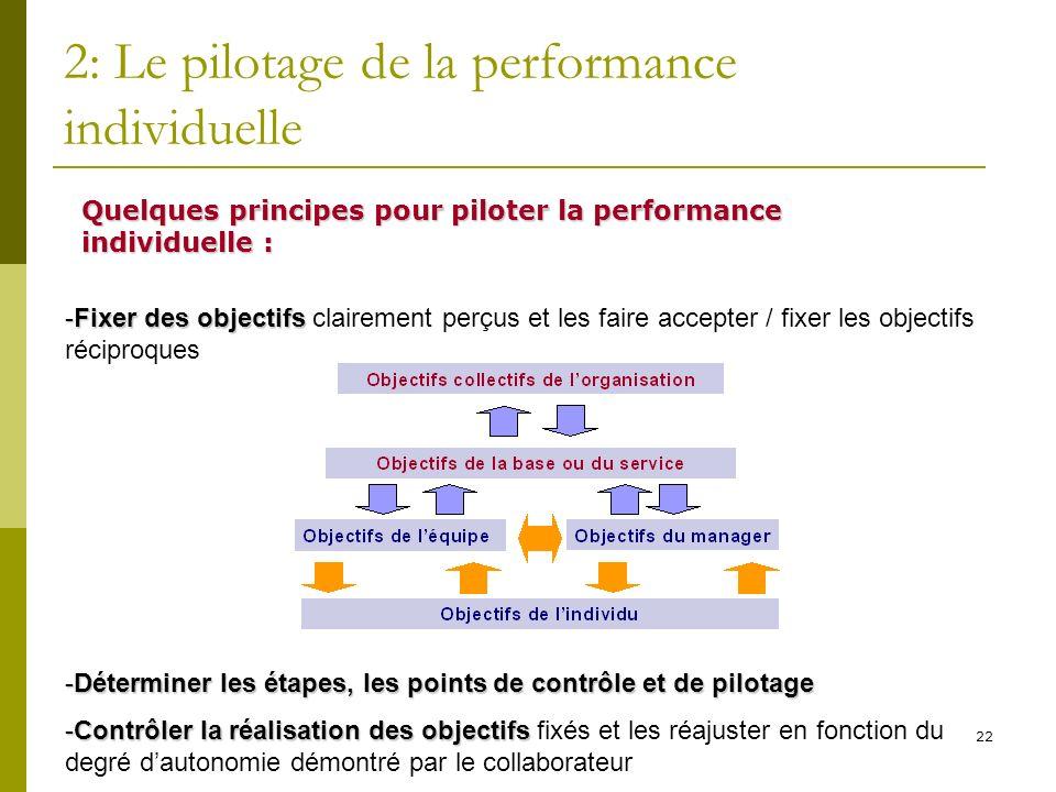 22 2: Le pilotage de la performance individuelle Quelques principes pour piloter la performance individuelle : -Fixer des objectifs -Fixer des objecti