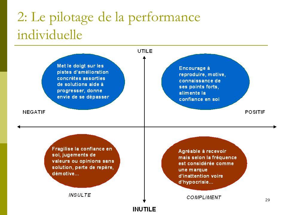 29 2: Le pilotage de la performance individuelle