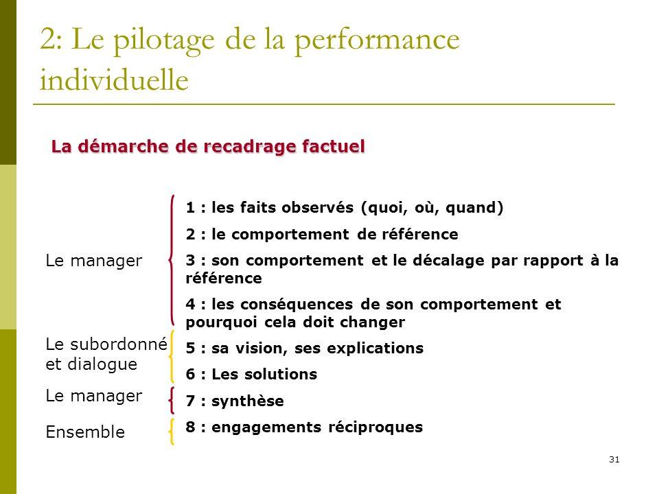 31 2: Le pilotage de la performance individuelle La démarche de recadrage factuel 1 : les faits observés (quoi, où, quand) 2 : le comportement de réfé