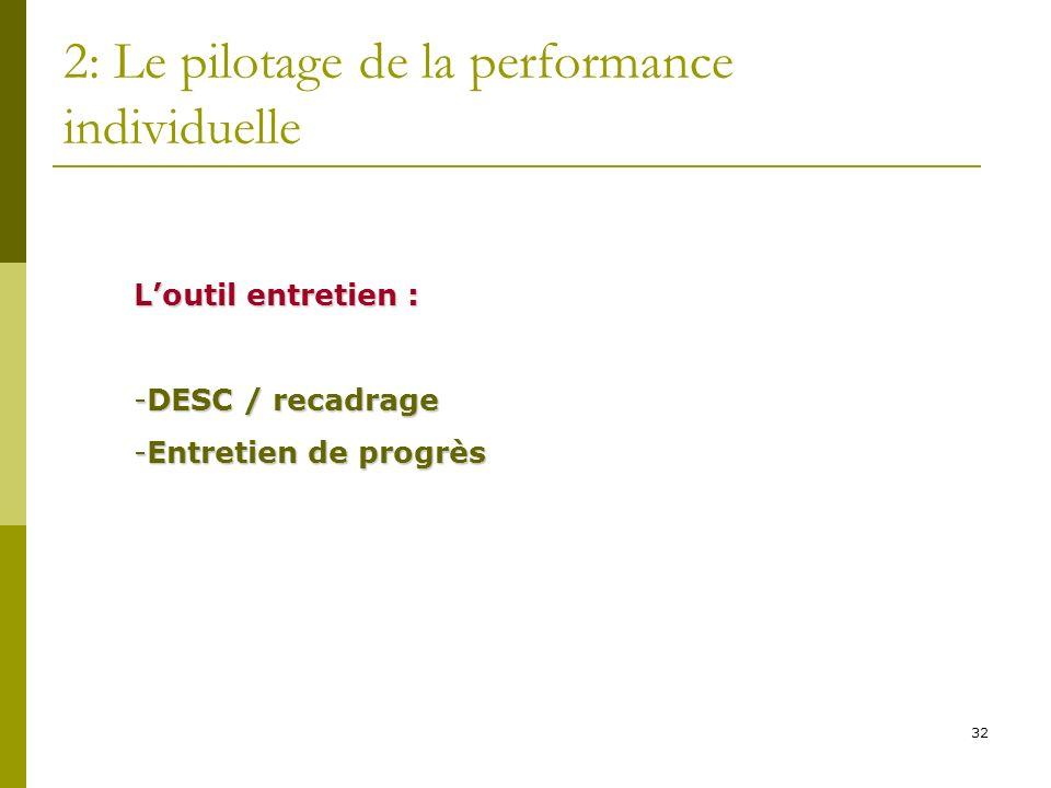 32 2: Le pilotage de la performance individuelle Loutil entretien : -DESC / recadrage -Entretien de progrès