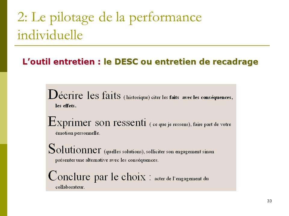 33 2: Le pilotage de la performance individuelle Loutil entretien : le DESC ou entretien de recadrage