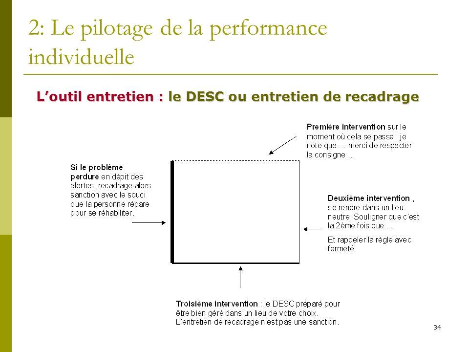 34 2: Le pilotage de la performance individuelle Loutil entretien : le DESC ou entretien de recadrage