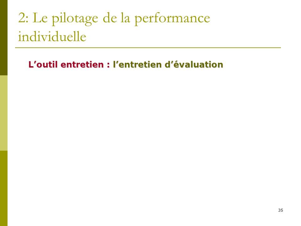 35 2: Le pilotage de la performance individuelle Loutil entretien : lentretien dévaluation