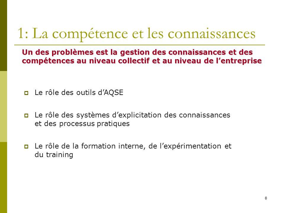 8 1: La compétence et les connaissances Un des problèmes est la gestion des connaissances et des compétences au niveau collectif et au niveau de lentr