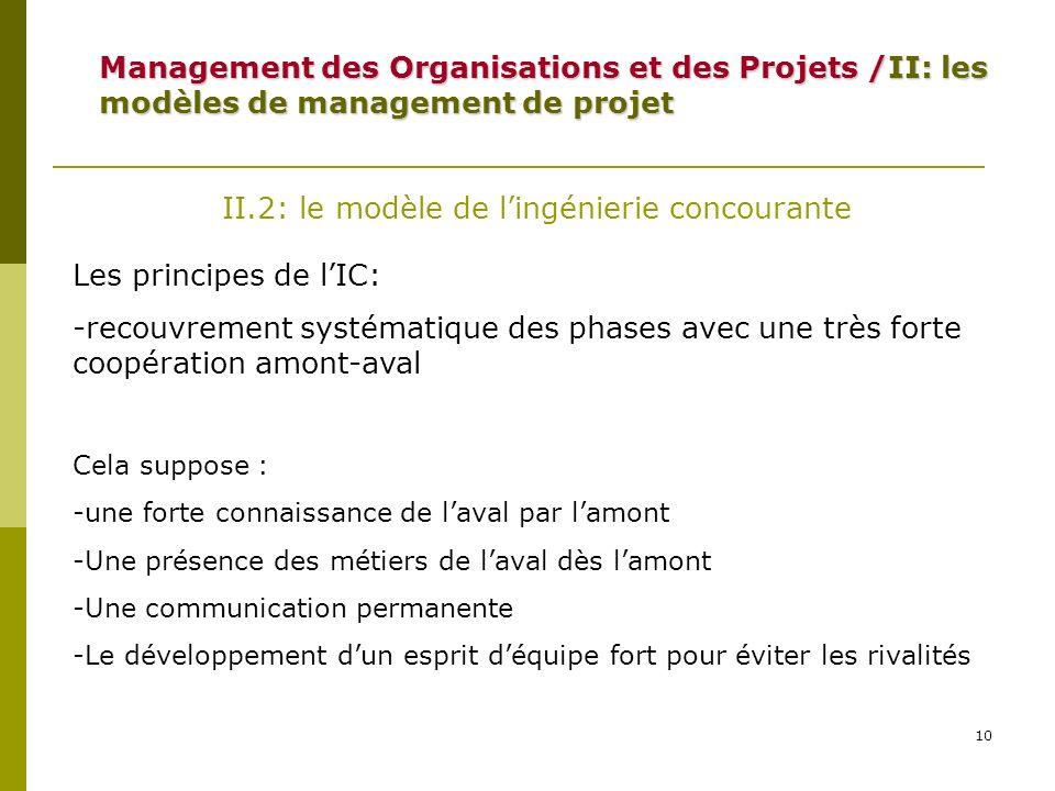 10 II.2: le modèle de lingénierie concourante Les principes de lIC: -recouvrement systématique des phases avec une très forte coopération amont-aval C