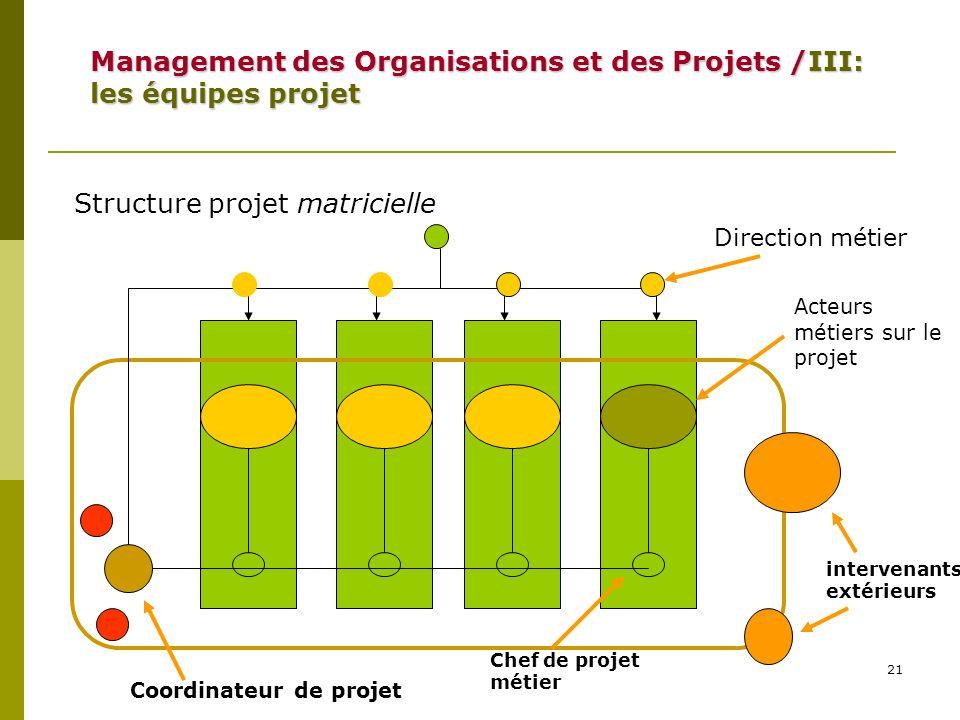 21 Structure projet matricielle Coordinateur de projet Direction métier Acteurs métiers sur le projet Chef de projet métier intervenants extérieurs Ma