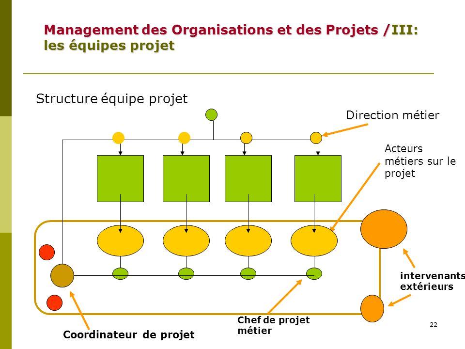 22 Structure équipe projet Coordinateur de projet Direction métier Acteurs métiers sur le projet Chef de projet métier intervenants extérieurs Managem