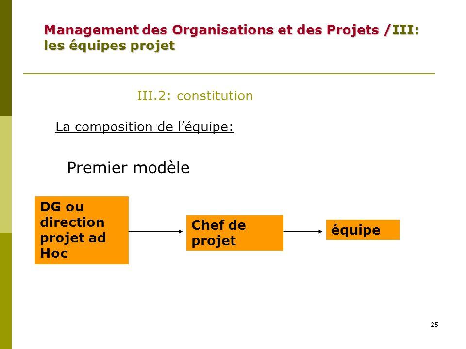 25 III.2: constitution La composition de léquipe: DG ou direction projet ad Hoc Chef de projet équipe Premier modèle Management des Organisations et d
