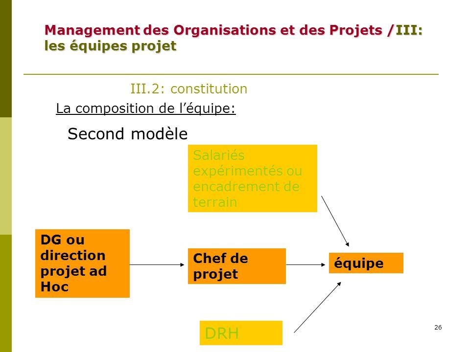 26 III.2: constitution La composition de léquipe: DG ou direction projet ad Hoc Chef de projet équipe Second modèle Salariés expérimentés ou encadreme
