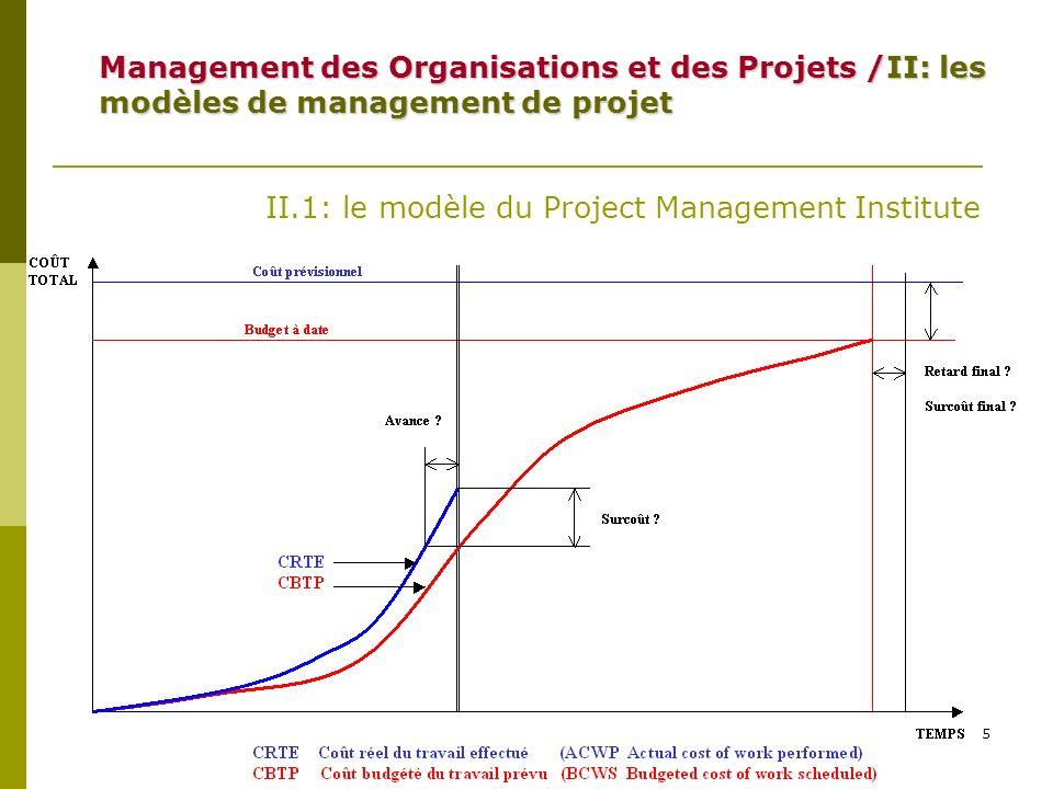 6 II.2: le modèle de lingénierie concourante Lobjectif est la mise en œuvre de quatre principes : -la réactivité (vitesse de réaction aux aléas du projet) -Lanticipation des problèmes de développement -Lorientation client -Loptimisation finale sur le périmètre du projet et pas seulement sur une dimension particulière Management des Organisations et des Projets /II: les modèles de management de projet