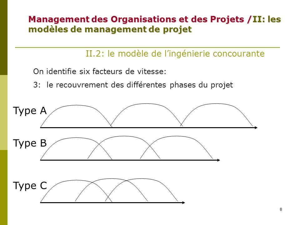 9 II.2: le modèle de lingénierie concourante On identifie six facteurs de vitesse: 4: le multi-apprentissage (apprentissage pointu et apprentissage large) 5: Le contrôle subtil (contrôle par les pairs, cooptation, plateau de travail ouvert, ajustement mutuel, évaluations de groupe et forte tolérance aux erreurs) 6:Le transfert organisationnel de lapprentissage Management des Organisations et des Projets /II: les modèles de management de projet