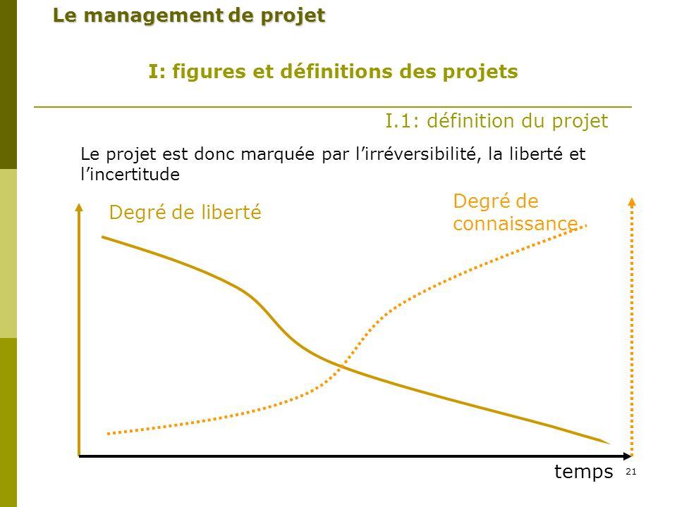 21 Le management de projet I: figures et définitions des projets I.1: définition du projet Le projet est donc marquée par lirréversibilité, la liberté et lincertitude Degré de liberté Degré de connaissance temps