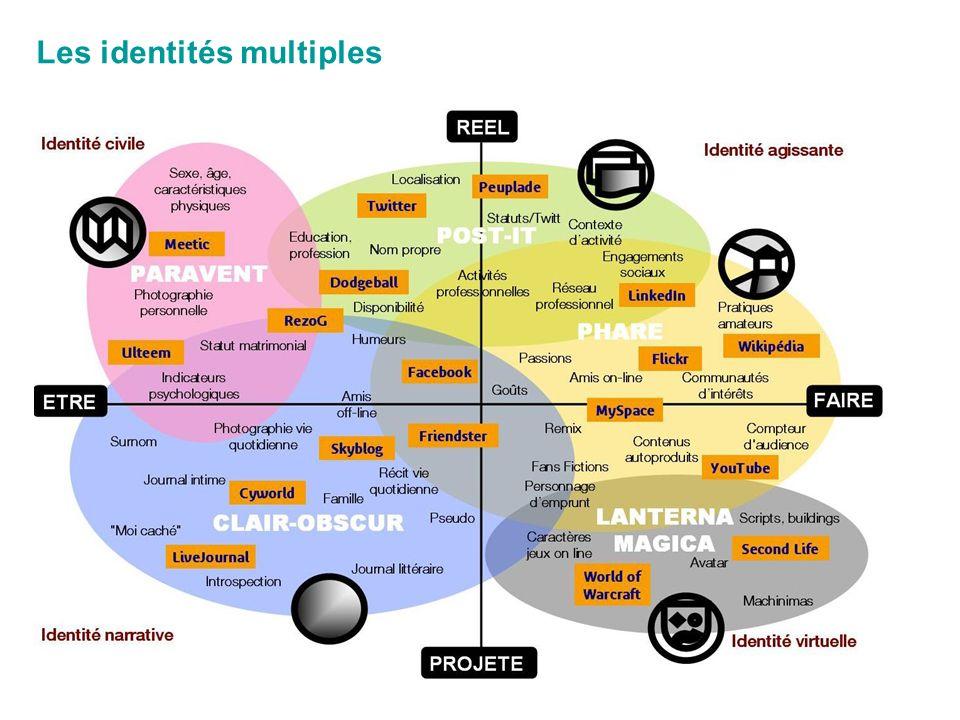 Les identités multiples