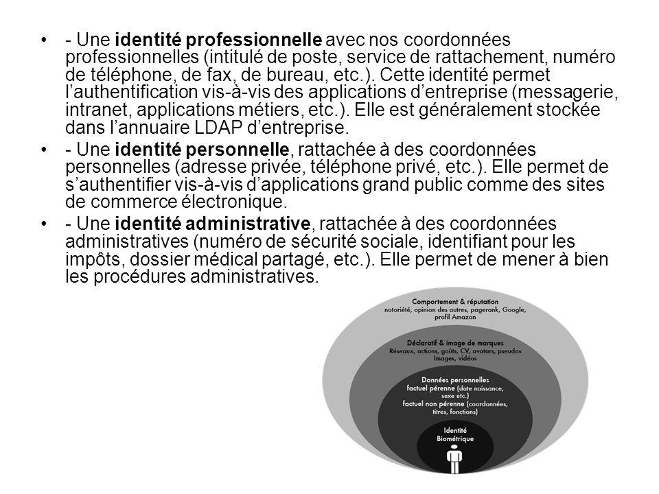 - Une identité professionnelle avec nos coordonnées professionnelles (intitulé de poste, service de rattachement, numéro de téléphone, de fax, de bureau, etc.).
