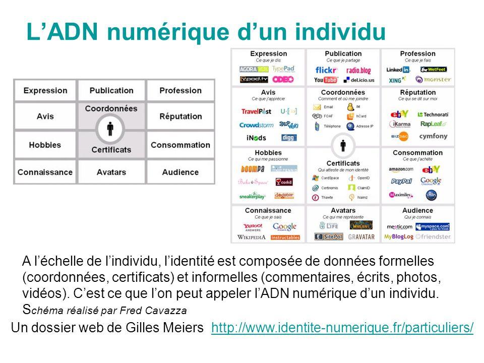 LADN numérique dun individu A léchelle de lindividu, lidentité est composée de données formelles (coordonnées, certificats) et informelles (commentaires, écrits, photos, vidéos).