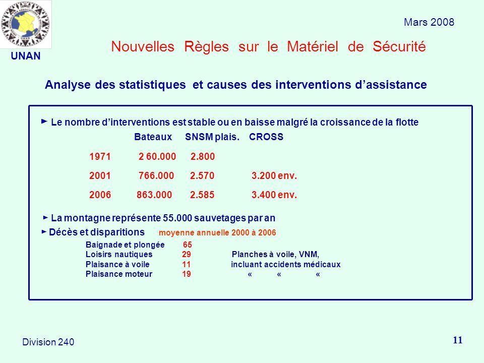 Nouvelles Règles sur le Matériel de Sécurité Le nombre dinterventions est stable ou en baisse malgré la croissance de la flotte Bateaux SNSM plais. CR