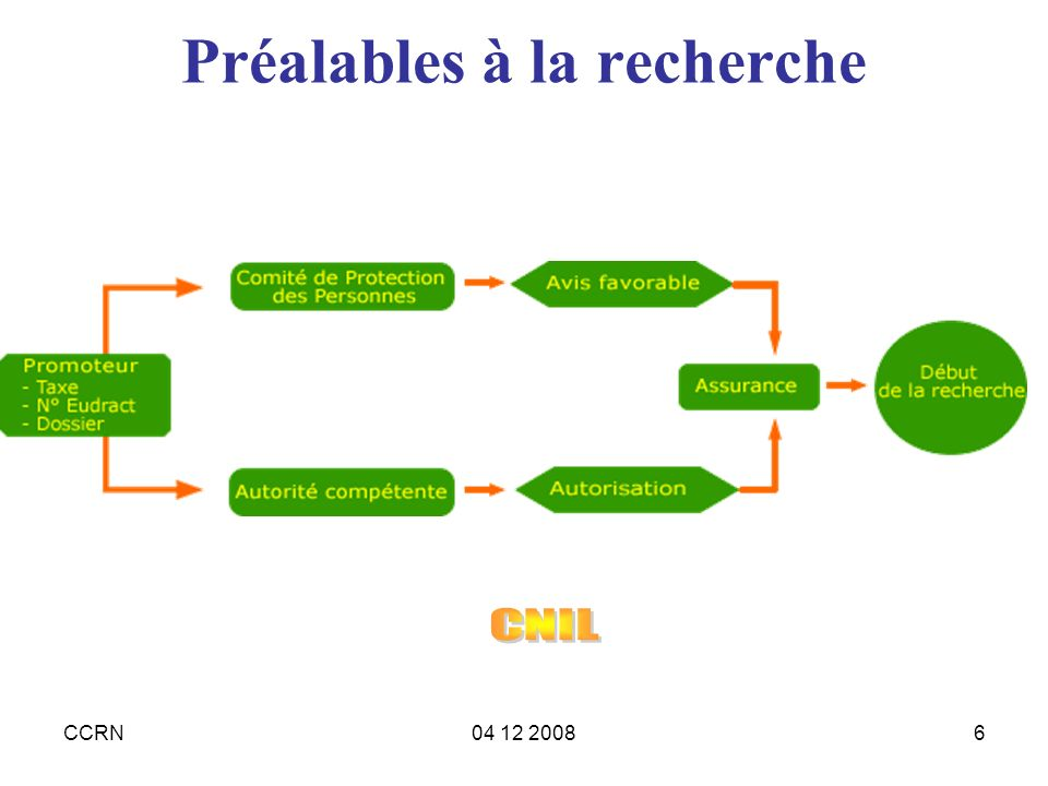 CCRN04 12 20086 Préalables à la recherche