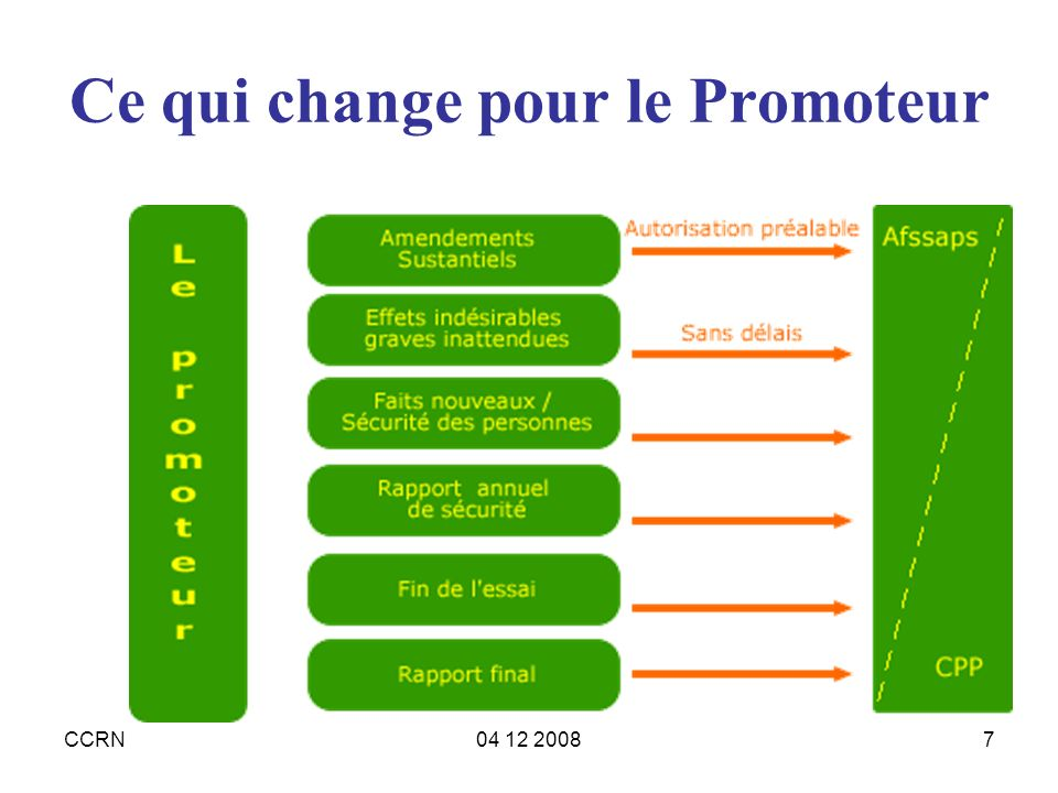 CCRN04 12 20087 Ce qui change pour le Promoteur