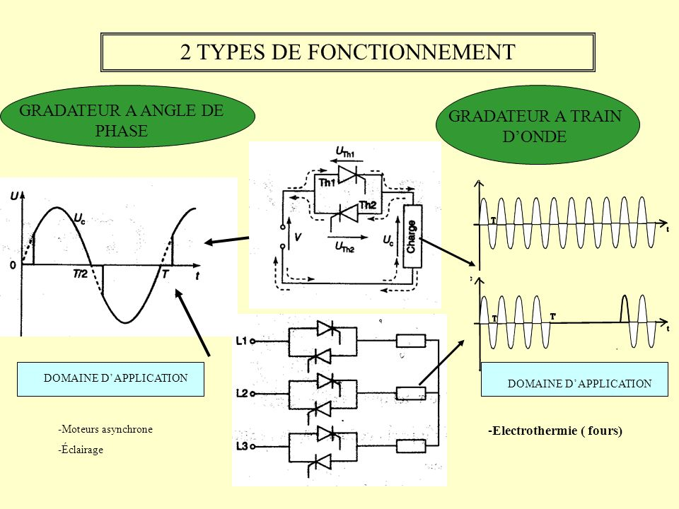2 TYPES DE FONCTIONNEMENT DOMAINE D APPLICATION