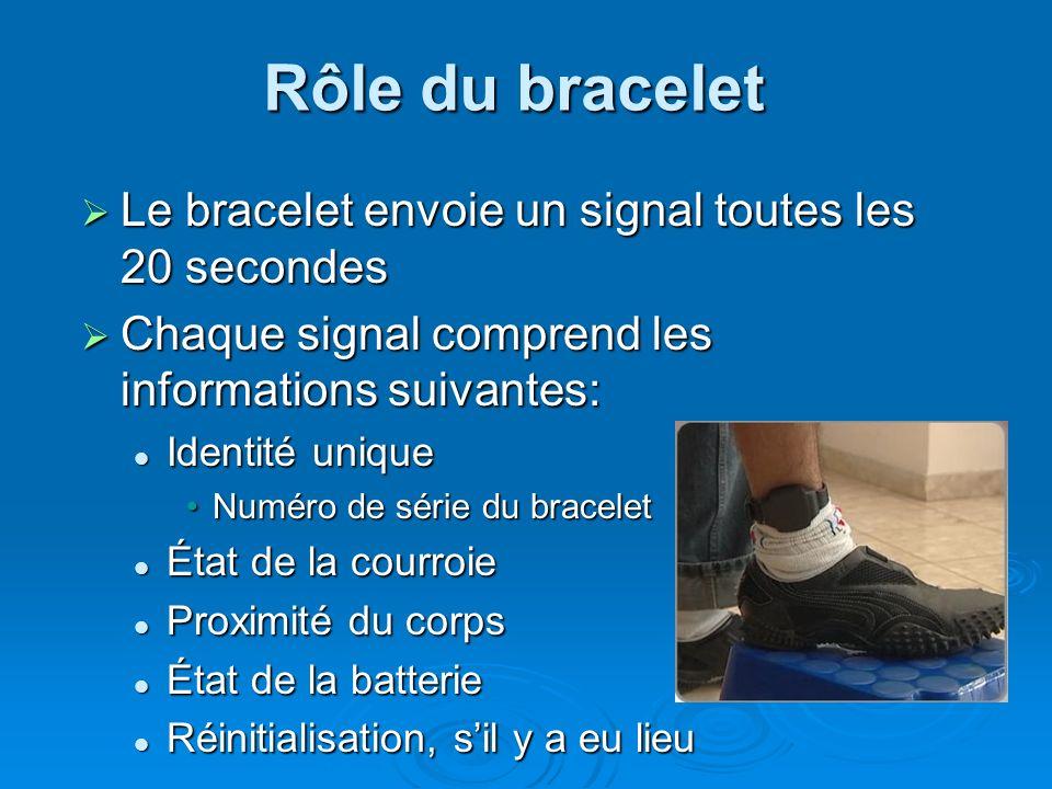 Rôle de lémetteur-récepteur Le récepteur et le bracelet sont appariés- un récepteur pour un bracelet Le récepteur et le bracelet sont appariés- un récepteur pour un bracelet Le récepteur reçoit les signaux du bracelet selon la portée définie Le récepteur reçoit les signaux du bracelet selon la portée définie Il signale au pôle centralisateur PSE les effractions effectuées sur le bracelet et le récepteur Il signale au pôle centralisateur PSE les effractions effectuées sur le bracelet et le récepteur Le HMRU contient les plages dassignation du condamné et détermine sil y a une violation Le HMRU contient les plages dassignation du condamné et détermine sil y a une violation