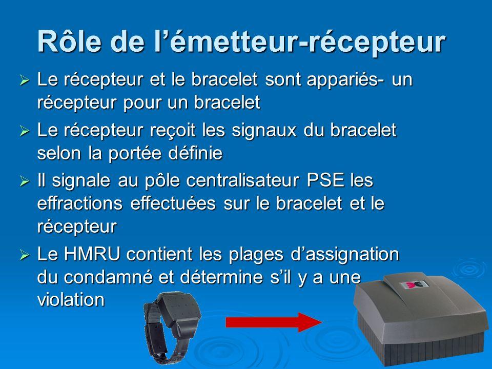 Rôle de lémetteur-récepteur Le récepteur et le bracelet sont appariés- un récepteur pour un bracelet Le récepteur et le bracelet sont appariés- un réc