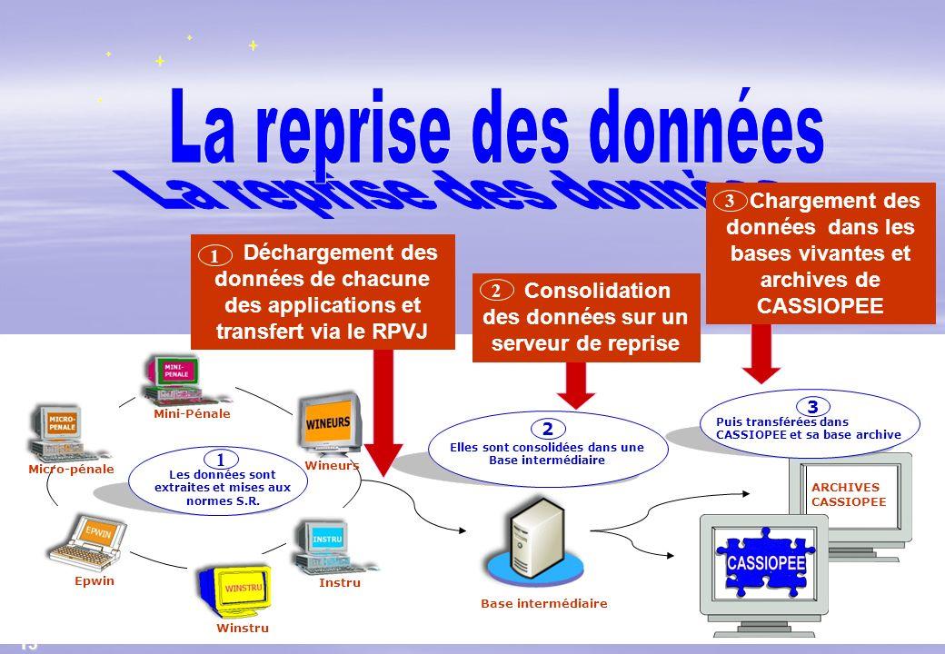 13 ARCHIVES CASSIOPEE Micro-pénale Instru Winstru Mini-Pénale Epwin Les données sont extraites et mises aux normes S.R. 1 Base intermédiaire Puis tran