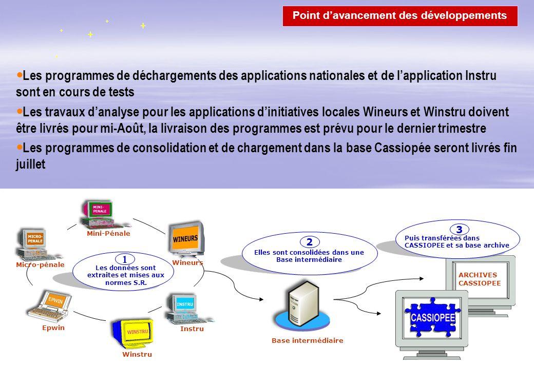 14 Les programmes de déchargements des applications nationales et de lapplication Instru sont en cours de tests Les travaux danalyse pour les applicat