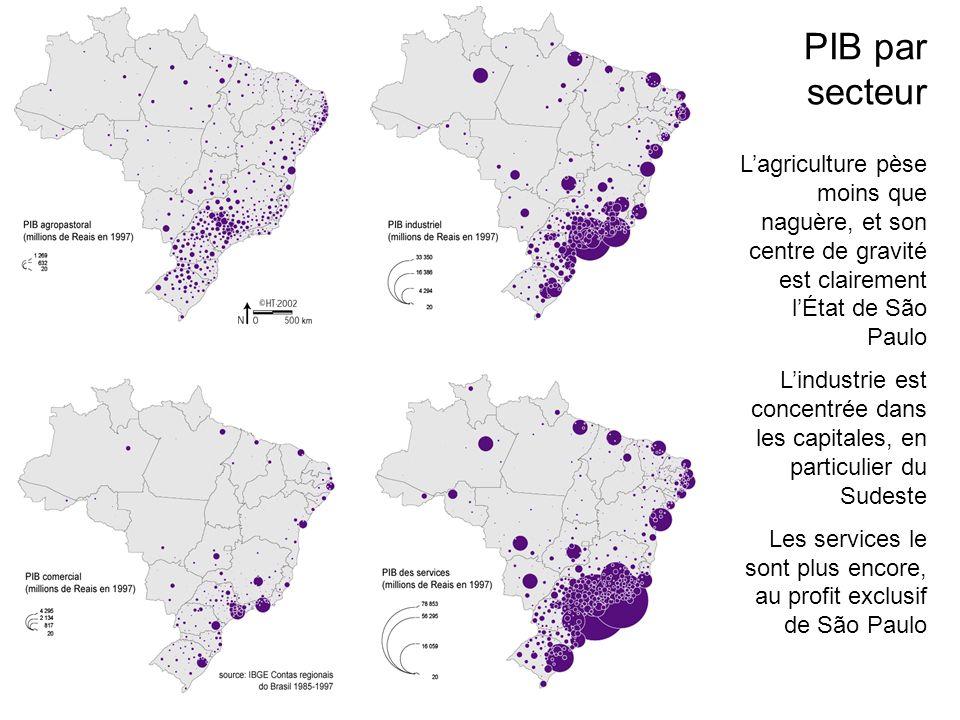 Lagriculture pèse moins que naguère, et son centre de gravité est clairement lÉtat de São Paulo Lindustrie est concentrée dans les capitales, en particulier du Sudeste Les services le sont plus encore, au profit exclusif de São Paulo PIB par secteur