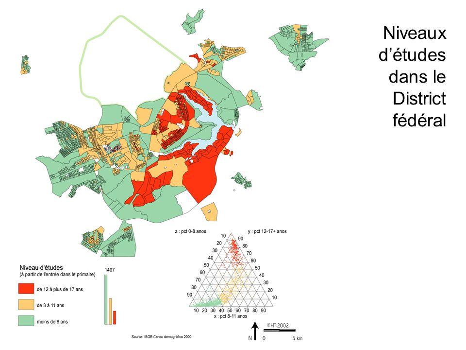 Niveaux détudes dans le District fédéral