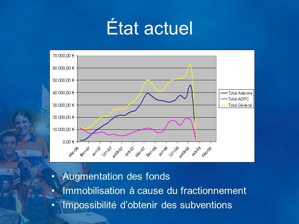 État actuel Augmentation des fonds Immobilisation à cause du fractionnement Impossibilité dobtenir des subventions