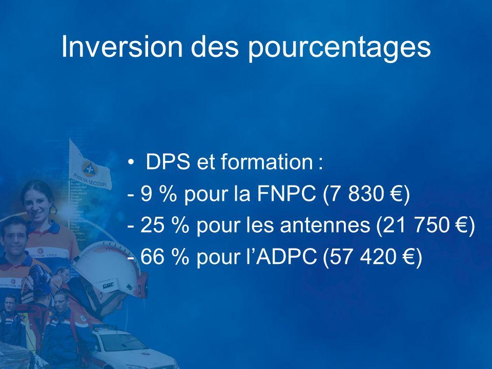 Inversion des pourcentages DPS et formation : - 9 % pour la FNPC (7 830 ) - 25 % pour les antennes (21 750 ) - 66 % pour lADPC (57 420 )