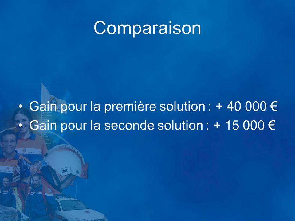 Comparaison Gain pour la première solution : + 40 000 Gain pour la seconde solution : + 15 000