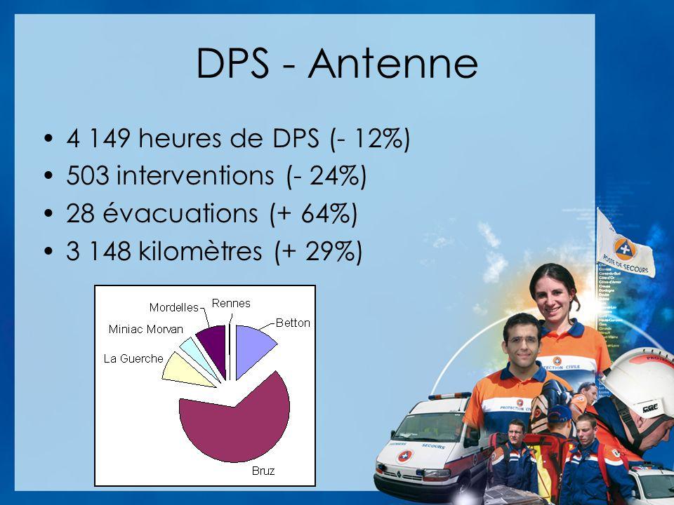 DPS - Antenne 4 149 heures de DPS (- 12%) 503 interventions (- 24%) 28 évacuations (+ 64%) 3 148 kilomètres (+ 29%)