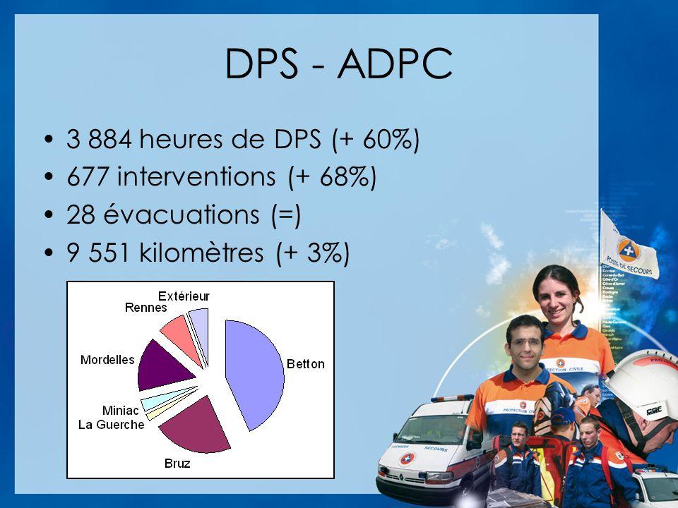 DPS - ADPC 3 884 heures de DPS (+ 60%) 677 interventions (+ 68%) 28 évacuations (=) 9 551 kilomètres (+ 3%)