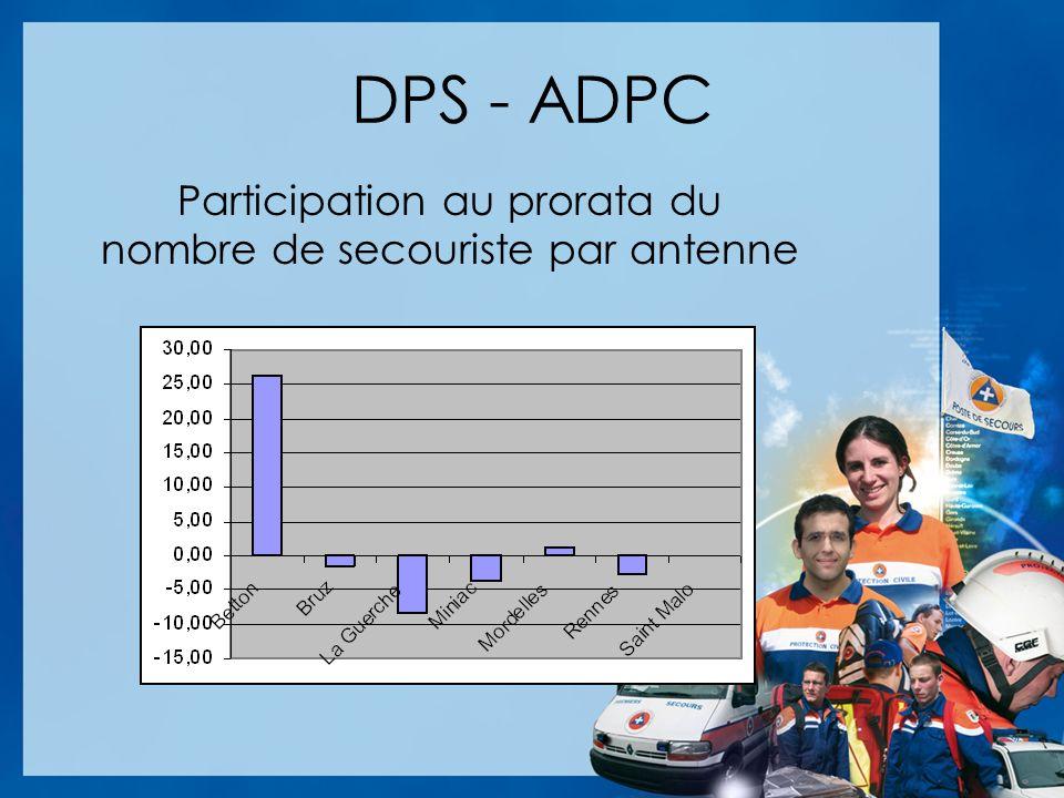 DPS - ADPC Participation au prorata du nombre de secouriste par antenne
