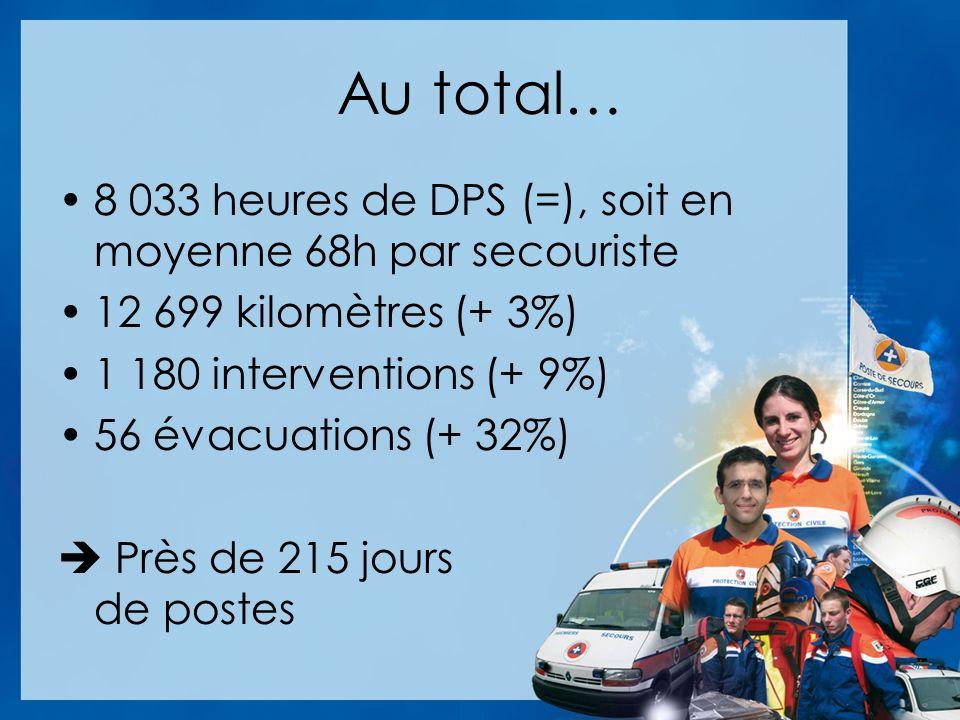 Au total… 8 033 heures de DPS (=), soit en moyenne 68h par secouriste 12 699 kilomètres (+ 3%) 1 180 interventions (+ 9%) 56 évacuations (+ 32%) Près de 215 jours de postes