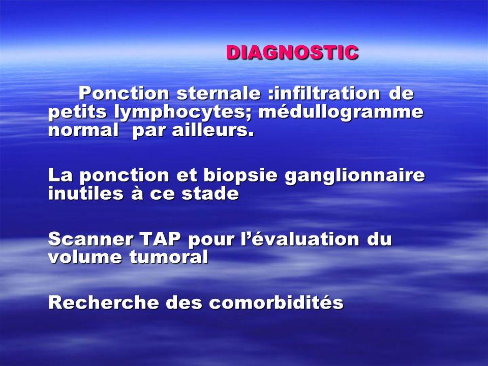 DIAGNOSTIC Ponction sternale :infiltration de petits lymphocytes; médullogramme normal par ailleurs. La ponction et biopsie ganglionnaire inutiles à c