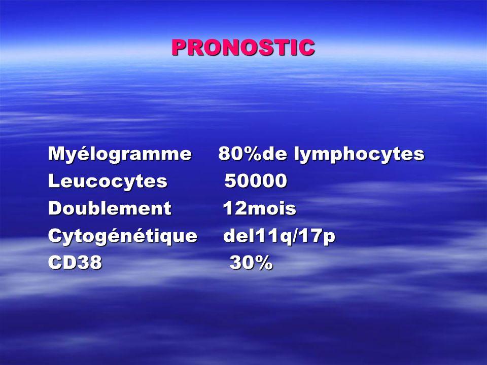 PRONOSTIC Myélogramme 80%de lymphocytes Leucocytes 50000 Doublement 12mois Cytogénétique del11q/17p CD38 30%